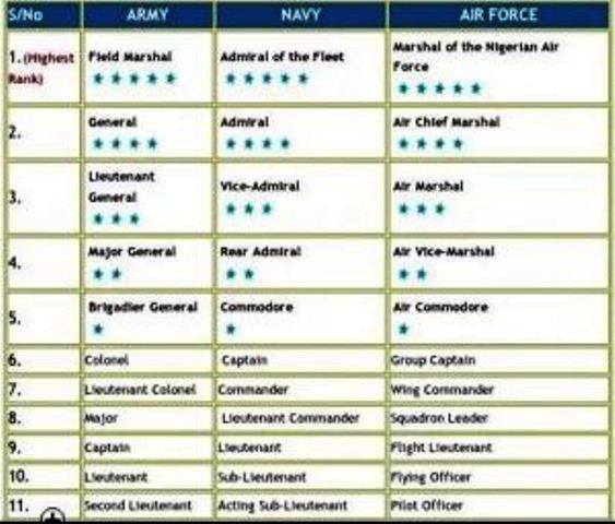 nigerian-airforce-ranks-and-symbols